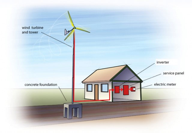 basics of wind energy Solar energy basics solar is the latin word for sun—a powerful source of energy that can be used to heat, cool, and light our homes and businesses  wind energy .