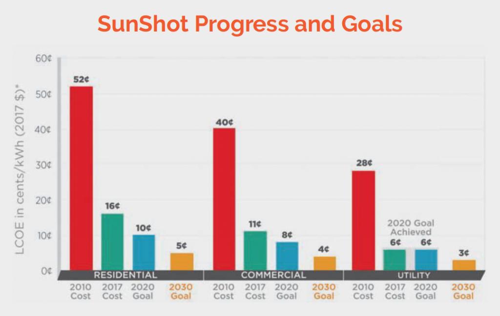 graph of Sunshot Program Progress and Goals