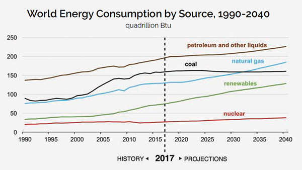 Solar Today Magazine Graph of World Energy Consumption by Source1990-2040