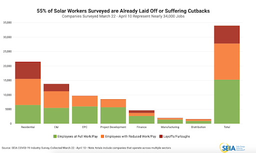 Coronavirus Infects the US Solar Industry – Can It Recover?