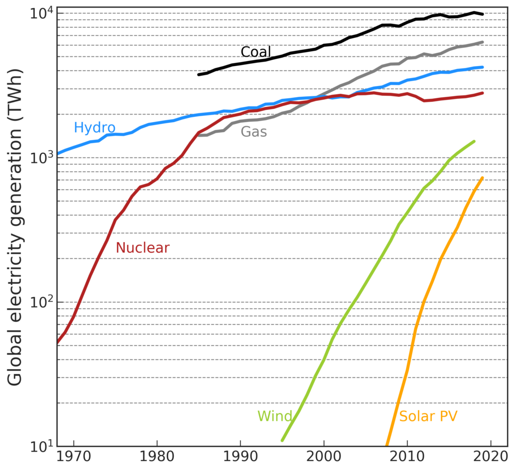 Historical expansion of electricity generation technologies