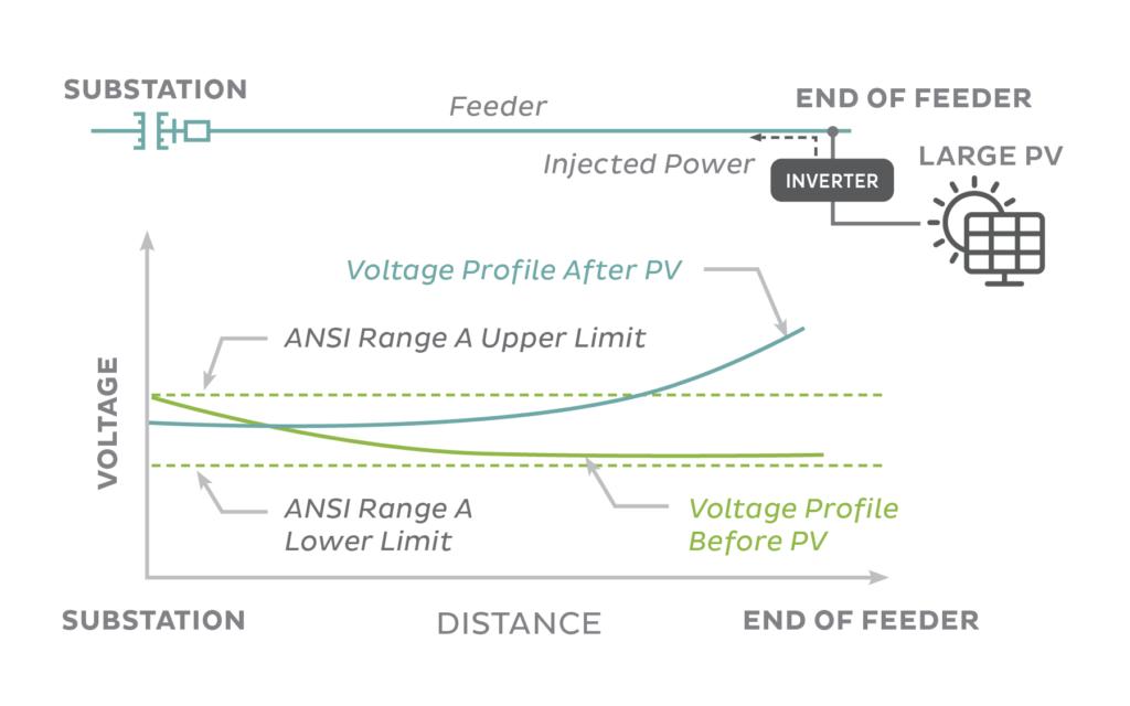 Regulating voltage