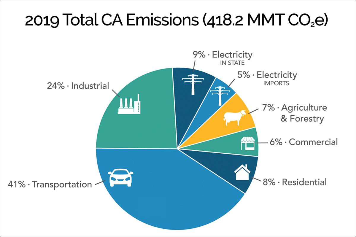 2019 total CA emissions (418.2MMTCO2e)